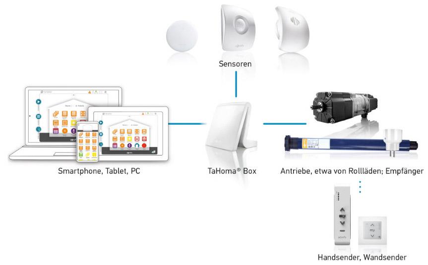 Funktion Somfy Smart Home System